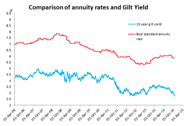 Annuity rates versus 15-year gilt yields
