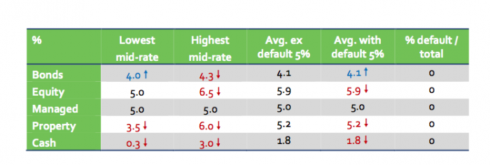 Insurer projection rates