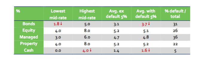 Sipp provider projections